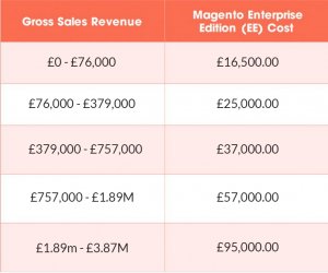 Magento Pricing 2019 | How Much Does Magento Cost?